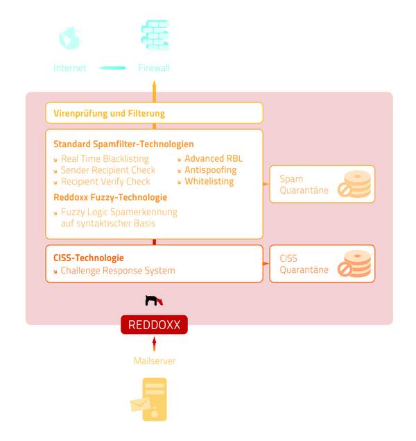 hamcos stellt den REDDOXX Spamfinder vor